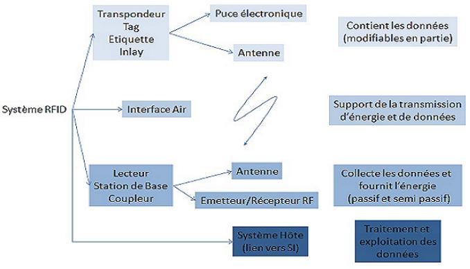 Les composants d'un systeme RFID