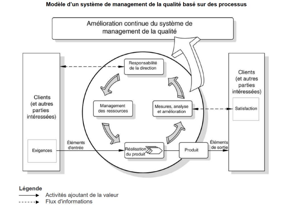 Schema d'un système de management de la qualite basé sur des processus