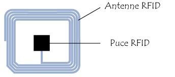 Schéma d'un Tag RFID