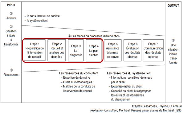 Processus d'un audit - Lescarbeau et al. 1996