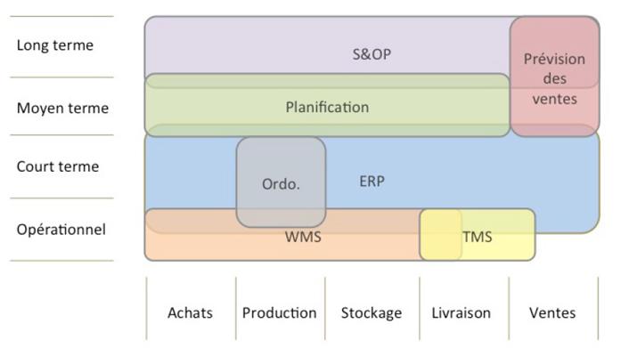 Schema des Flux Supply Chain