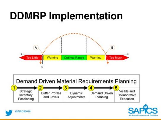 Schéma d'implantation d'un DDMRP - source Sapics