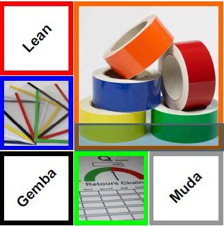 Les Fiches outils du Lean Management