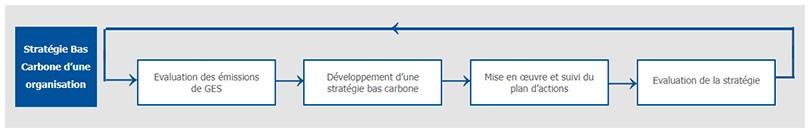 Strategie bas carbone d'une organisation